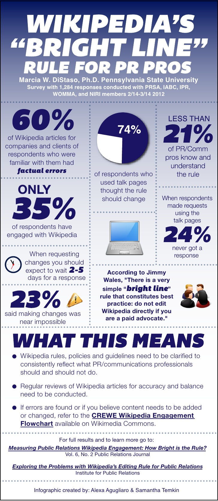 Wikipedia and Public Relations: Infographic