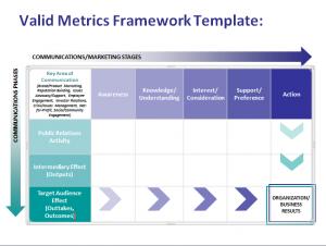 PR Campaign Measurement Template: AMEC Valid Metrics Framework Template