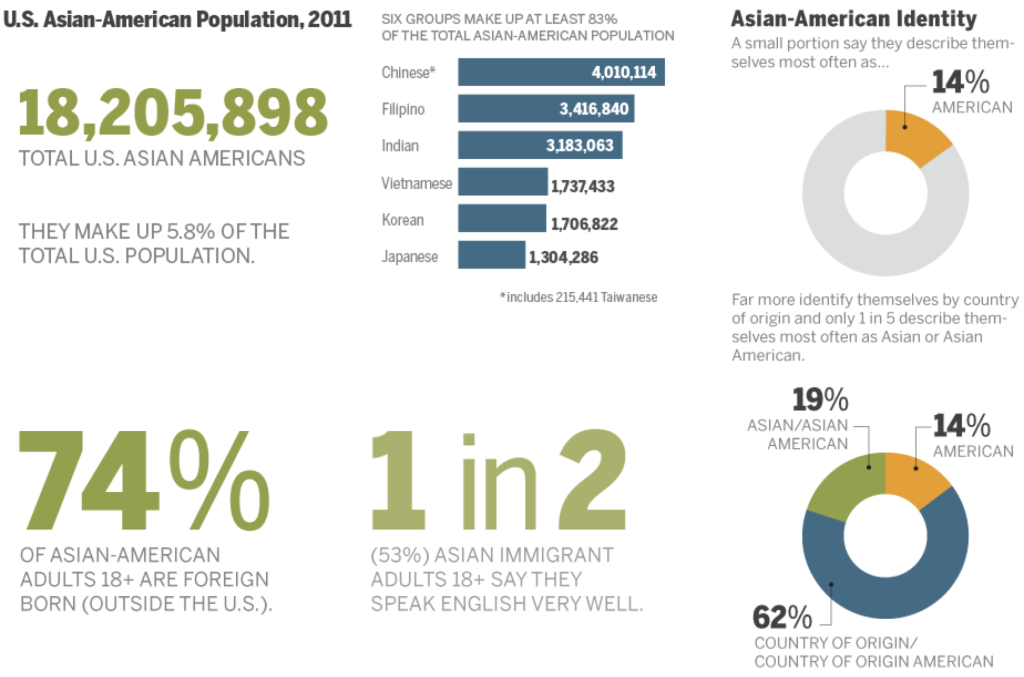 Asian Americans are the fastest-growing group in the U.S. SOURCE: Pew Research Center