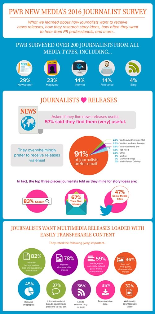PWR 2016 Journalist Survey Infographic