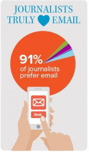 91% of respondents said that email was their preferred news release distribution method