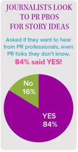 Asked if they want to hear from PR professionals, even those they don't know, 84% of journalists said yes
