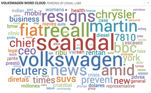 Word Cloud Associated