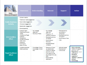 Issues Measurement Framework Template