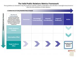 PR Measurement Template: Valid PublicRelations Metrics Framework