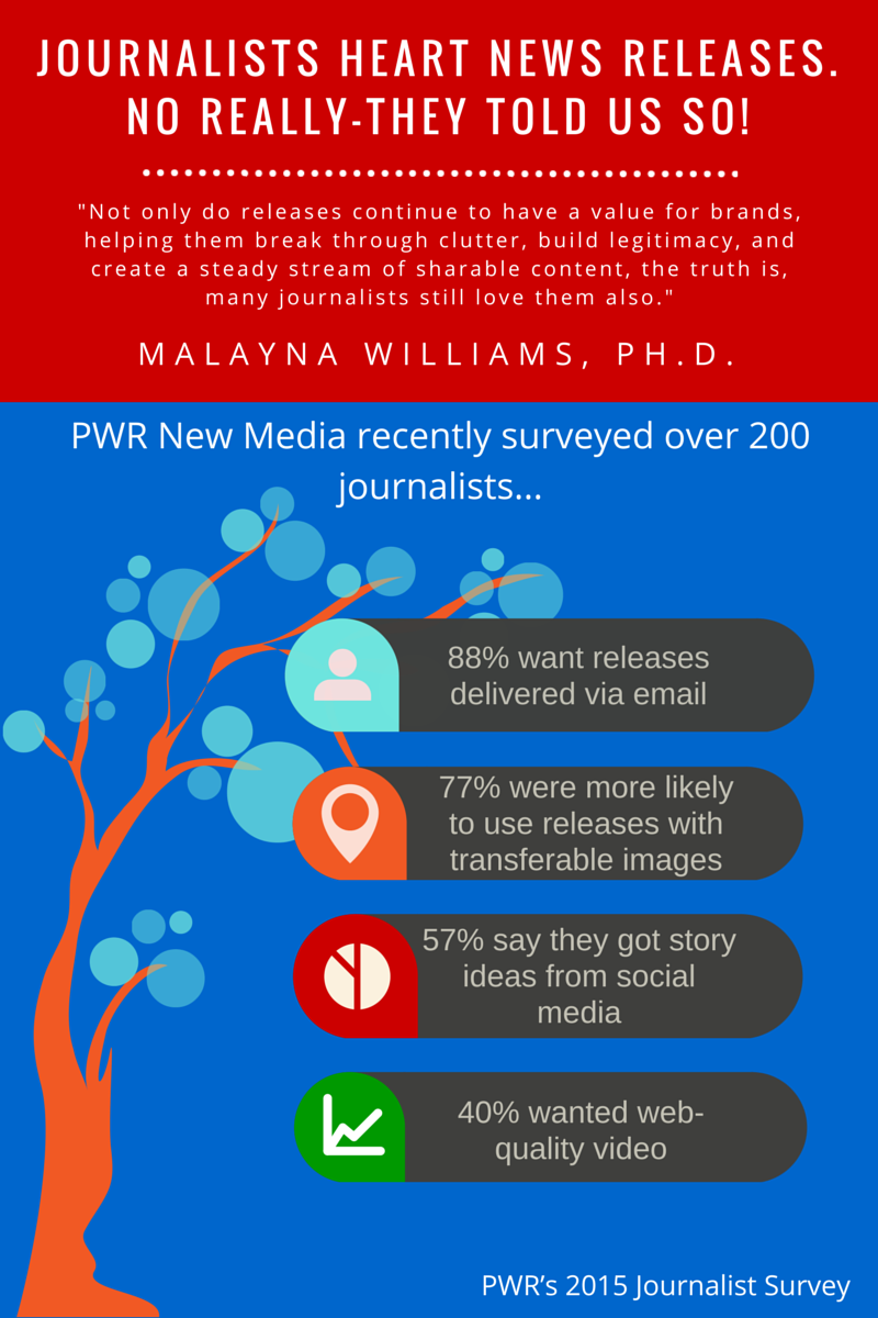 Malayna Williams Journalist Survey