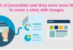 74% of journalists stated that they were more likely to cover a news release if it included easy access to hi-res photos